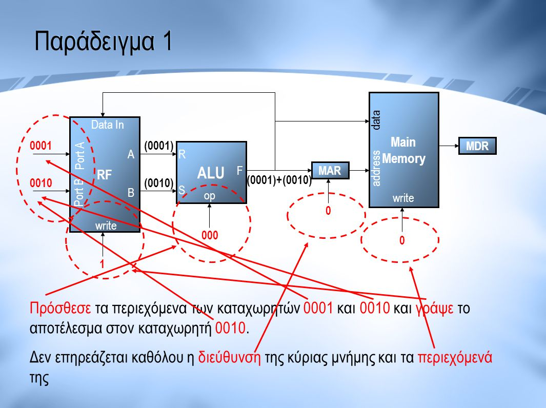 Παράδειγμα 1 data. Main. Memory. RF. Data In. 0001. Port A. (0001) MDR. A. R. ALU. address.