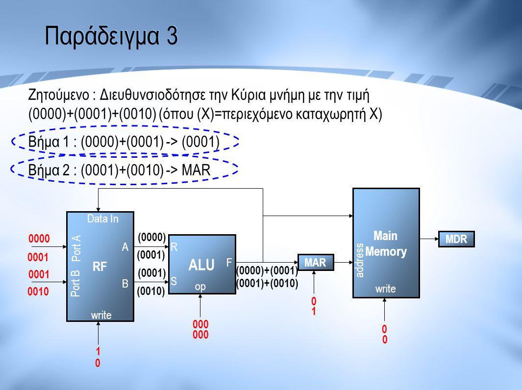 Παράδειγμα 3 Ζητούμενο : Διευθυνσιοδότησε την Κύρια μνήμη με την τιμή (0000)+(0001)+(0010) (όπου (Χ)=περιεχόμενο καταχωρητή Χ)