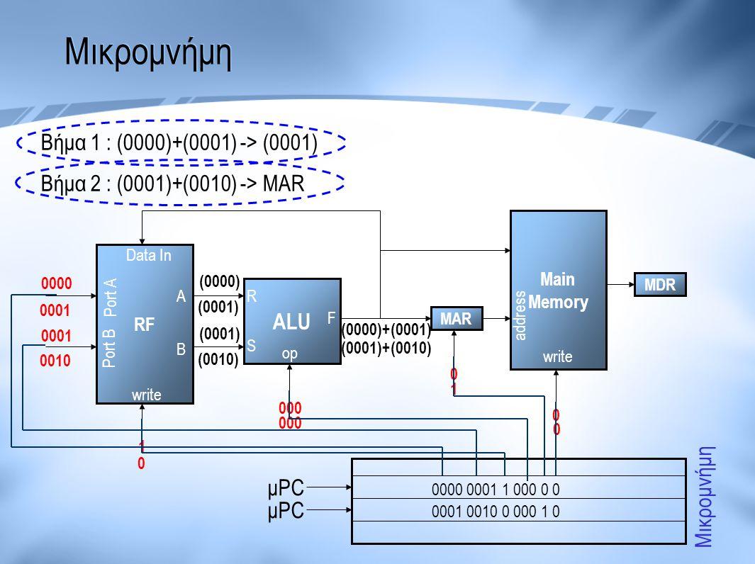 Μικρομνήμη Βήμα 1 : (0000)+(0001) -> (0001)