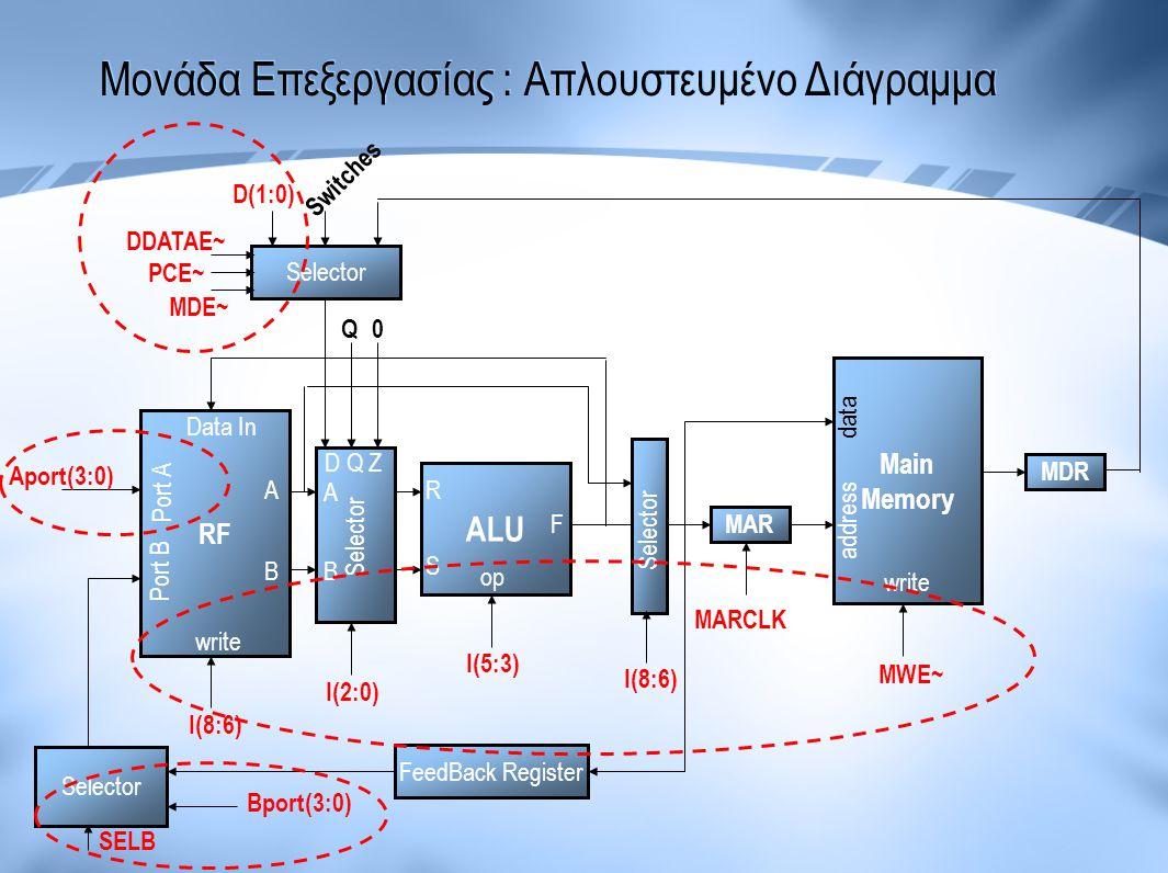 Μονάδα Επεξεργασίας : Απλουστευμένο Διάγραμμα