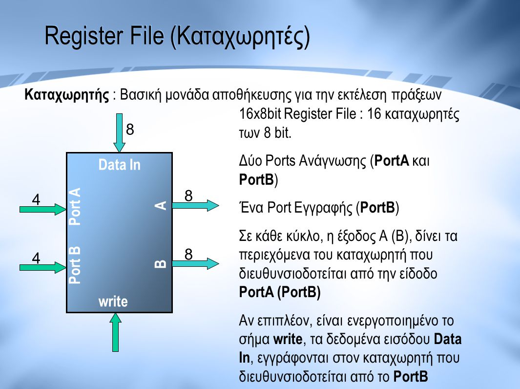 Register File (Καταχωρητές)