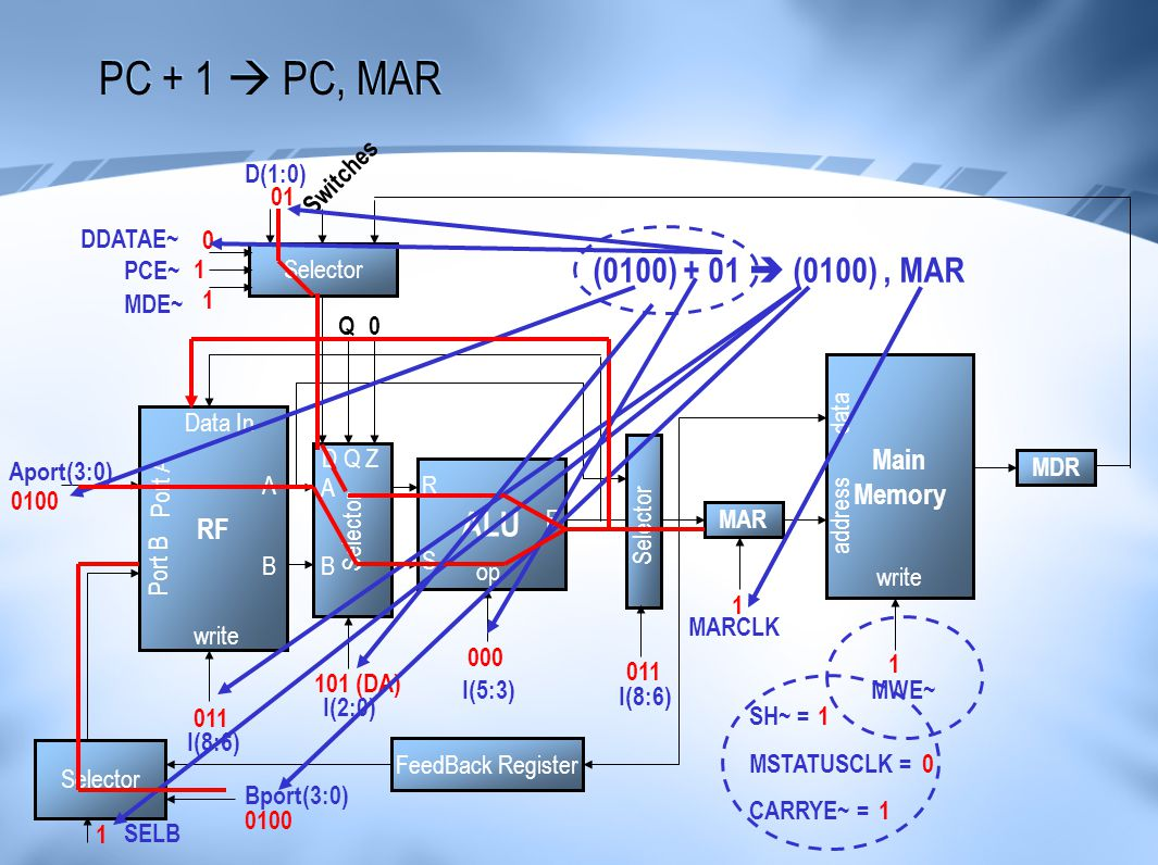 PC + 1  PC, MAR (0100) + 01  (0100) , MAR ALU Main Memory RF D(1:0)
