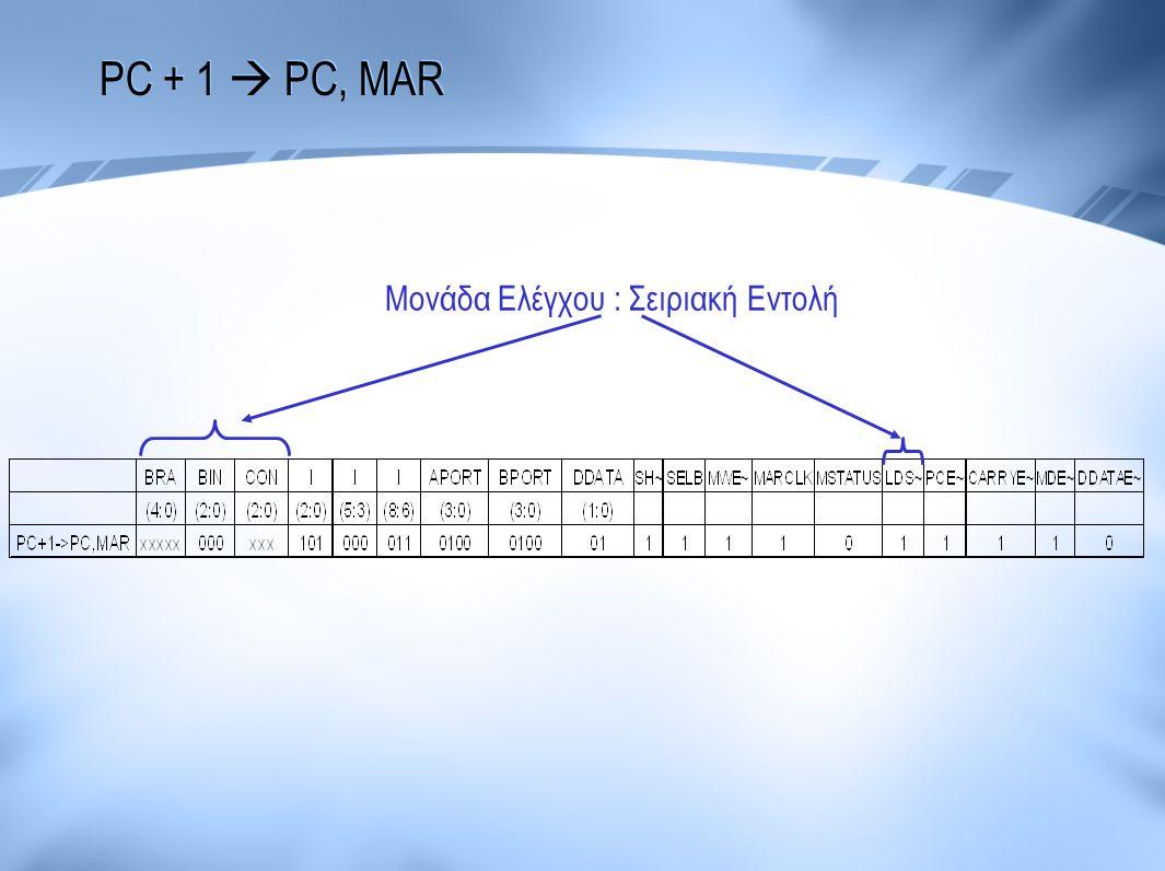 PC + 1  PC, MAR Μονάδα Ελέγχου : Σειριακή Εντολή