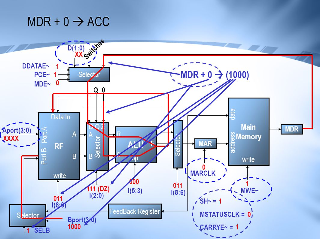MDR + 0  ACC MDR + 0  (1000) ALU Main Memory RF D(1:0) Switches XX