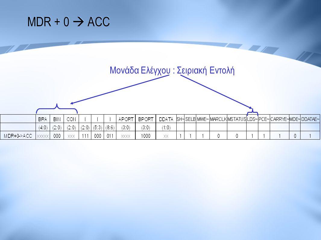 MDR + 0  ACC Μονάδα Ελέγχου : Σειριακή Εντολή