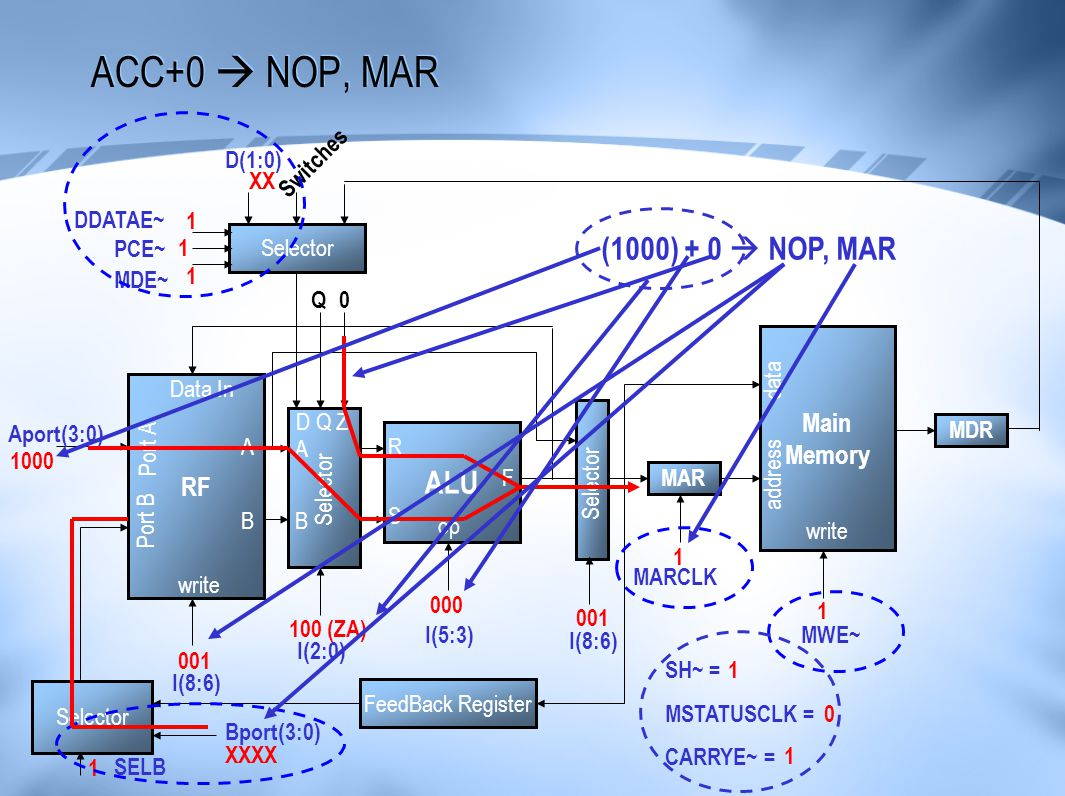 ACC+0  NOP, MAR (1000) + 0  NOP, MAR ALU Main Memory RF D(1:0)