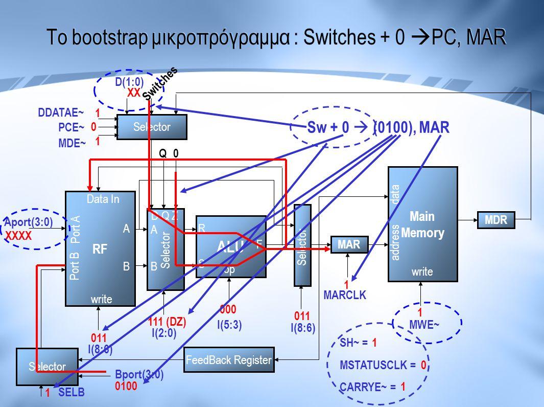 Το bootstrap μικροπρόγραμμα : Switches + 0 PC, MAR