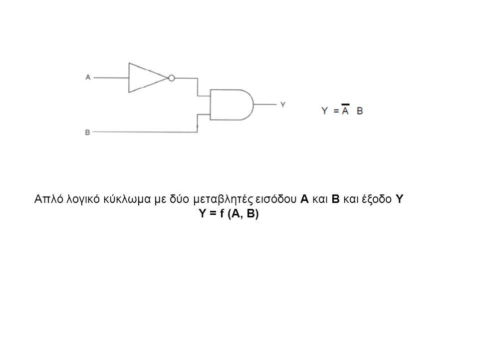 Απλό λογικό κύκλωμα με δύο μεταβλητές εισόδου Α και Β και έξοδο Y