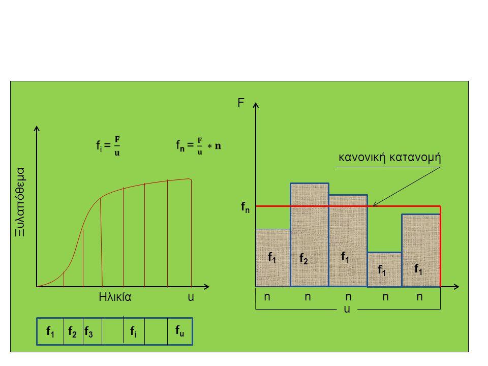 F κανονική κατανομή. Ξυλαπόθεμα. fn. f1. f2. f1. f1. f1. Ηλικία. u. n n n n n.