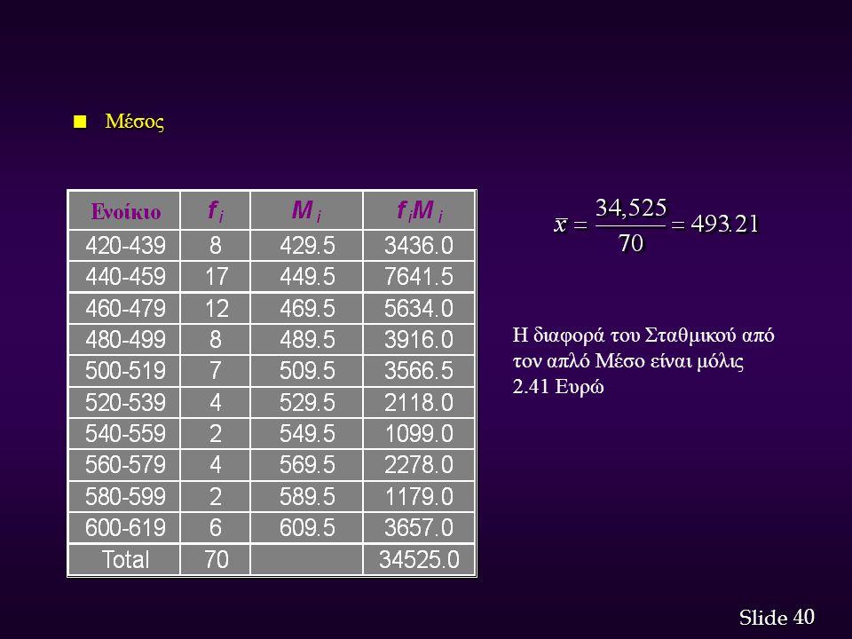 Μέσος Η διαφορά του Σταθμικού από τον απλό Μέσο είναι μόλις 2.41 Ευρώ