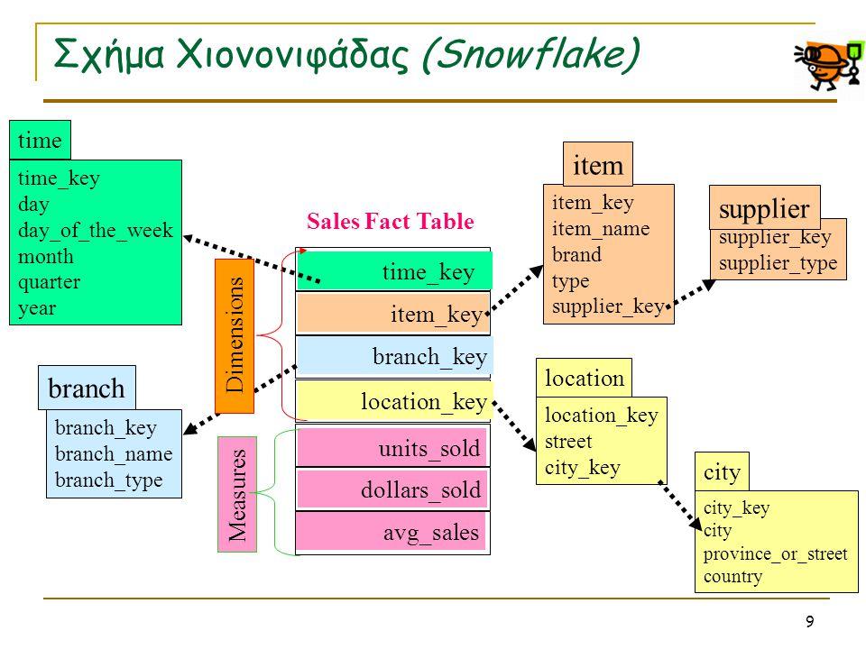 Σχήμα Χιονονιφάδας (Snowflake)