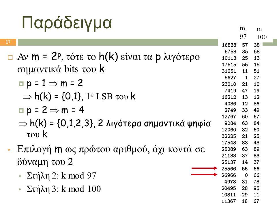 Παράδειγμα m97. m. 100. Αν m = 2p, τότε το h(k) είναι τα p λιγότερο σημαντικά bits του k. p = 1  m = 2.
