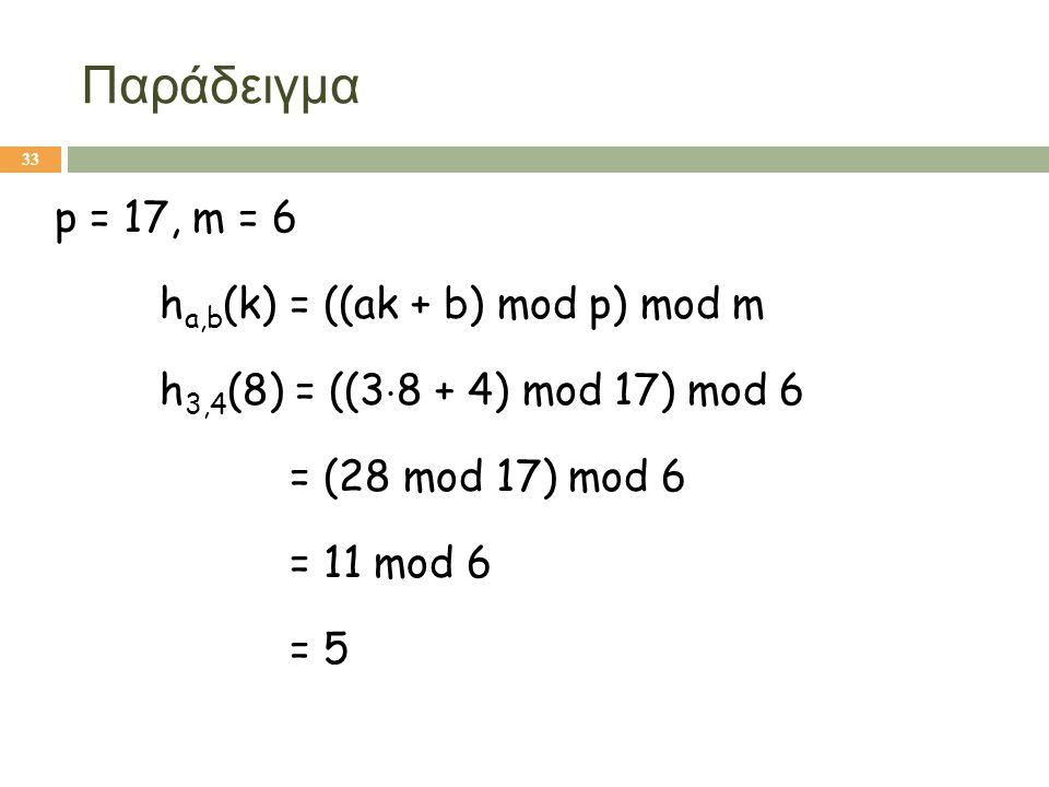 Παράδειγμα p = 17, m = 6 ha,b(k) = ((ak + b) mod p) mod m