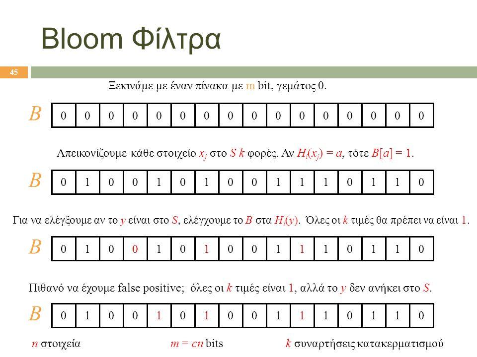 Bloom Φίλτρα B B B B Ξεκινάμε με έναν πίνακα με m bit, γεμάτος 0.