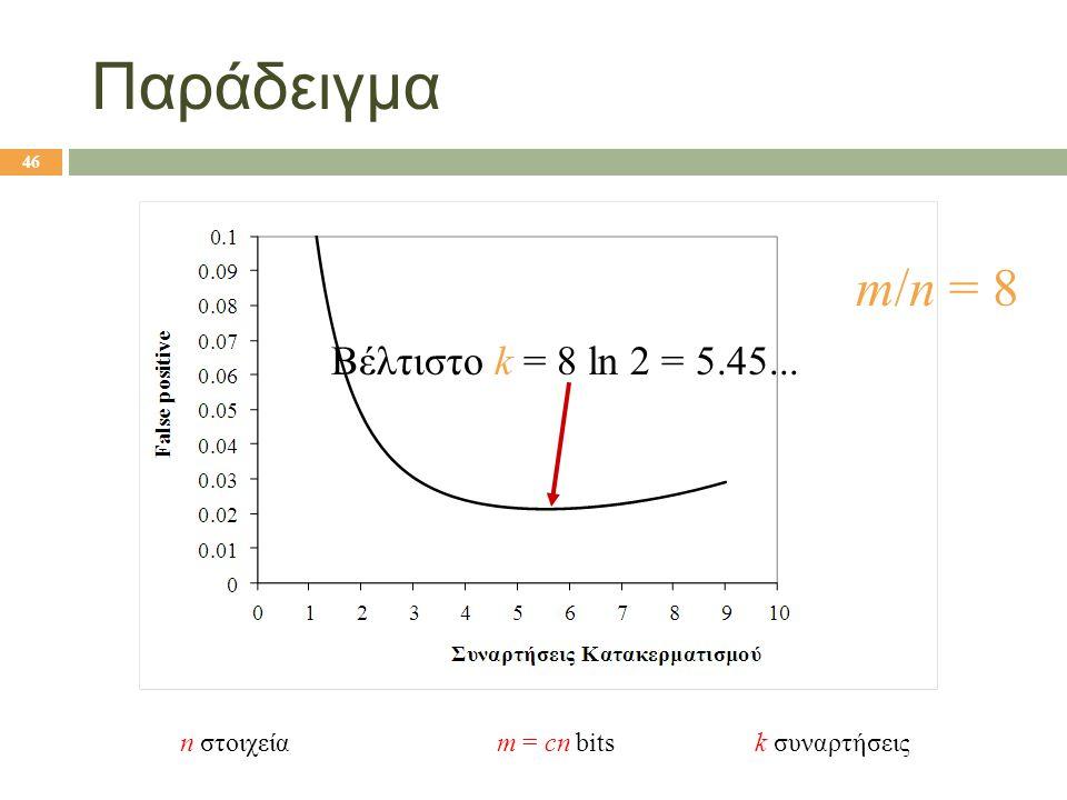 Παράδειγμα m/n = 8 Βέλτιστο k = 8 ln 2 = 5.45...