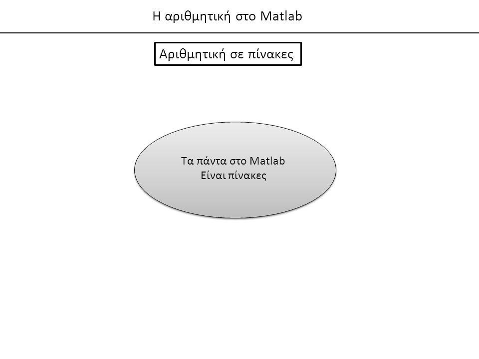 Η αριθμητική στο Matlab
