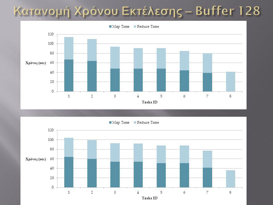 Κατανομή Χρόνου Εκτέλεσης – Buffer 128