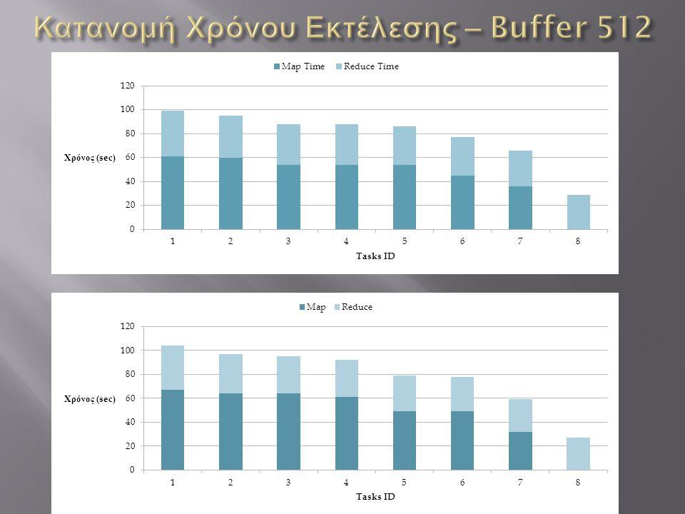 Κατανομή Χρόνου Εκτέλεσης – Buffer 512