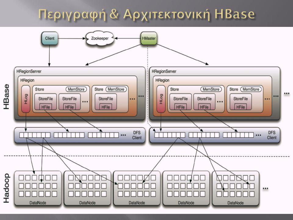 Περιγραφή & Αρχιτεκτονική HBase