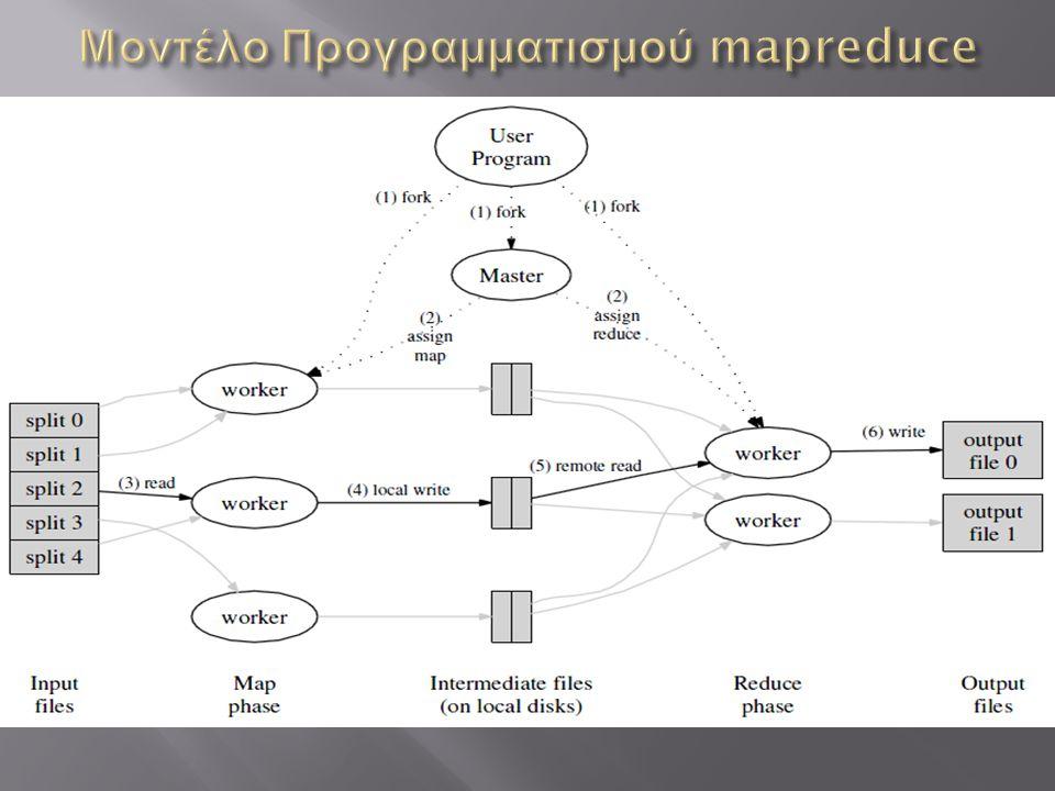 Μοντέλο Προγραμματισμού mapreduce