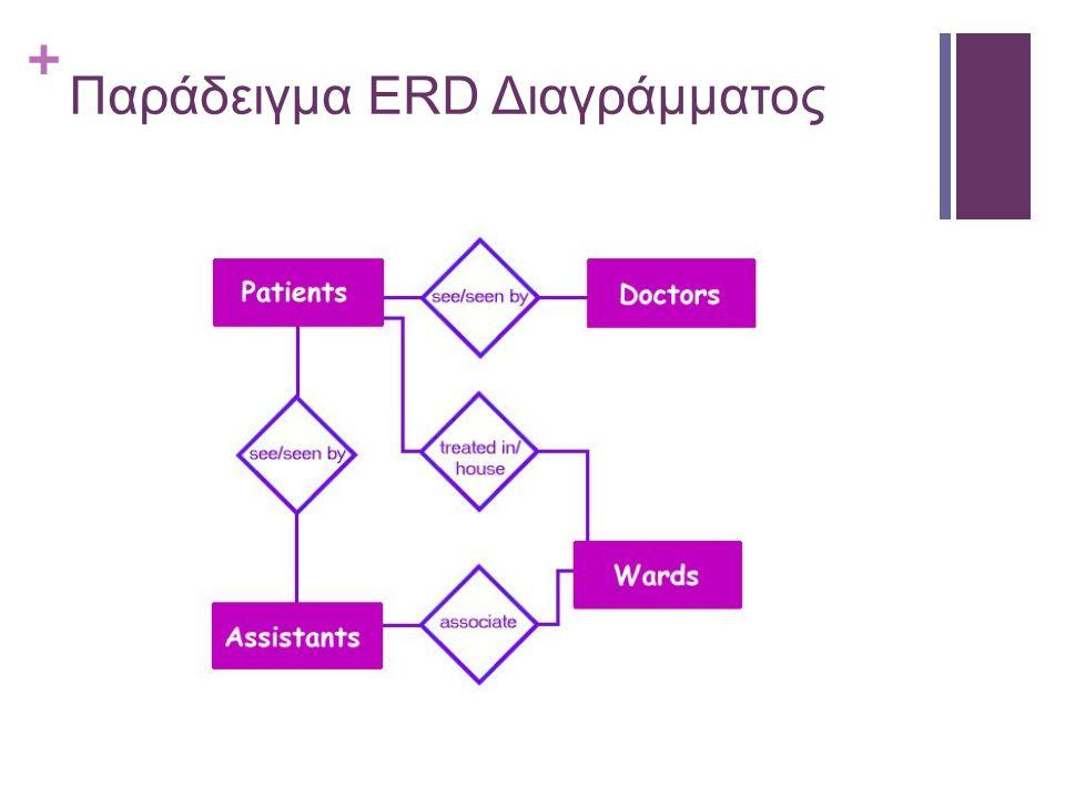 Παράδειγμα ERD Διαγράμματος