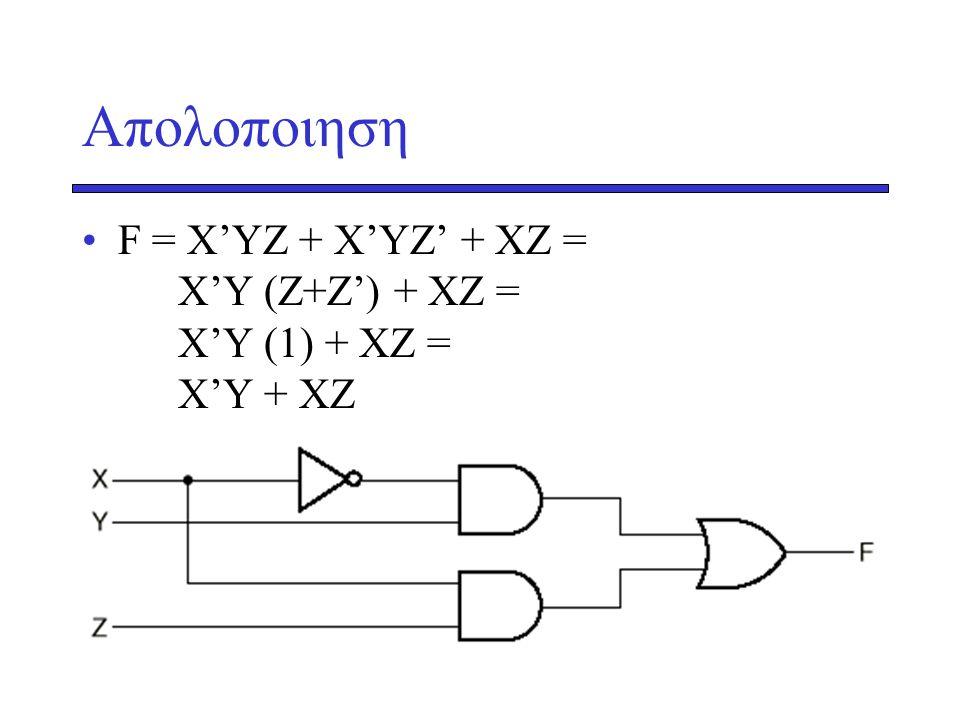 Aπολοποιηση F = Χ'ΥΖ + Χ'ΥΖ' + ΧΖ = X'Y (Z+Z') + XZ = X'Y (1) + XZ = X'Y + XZ
