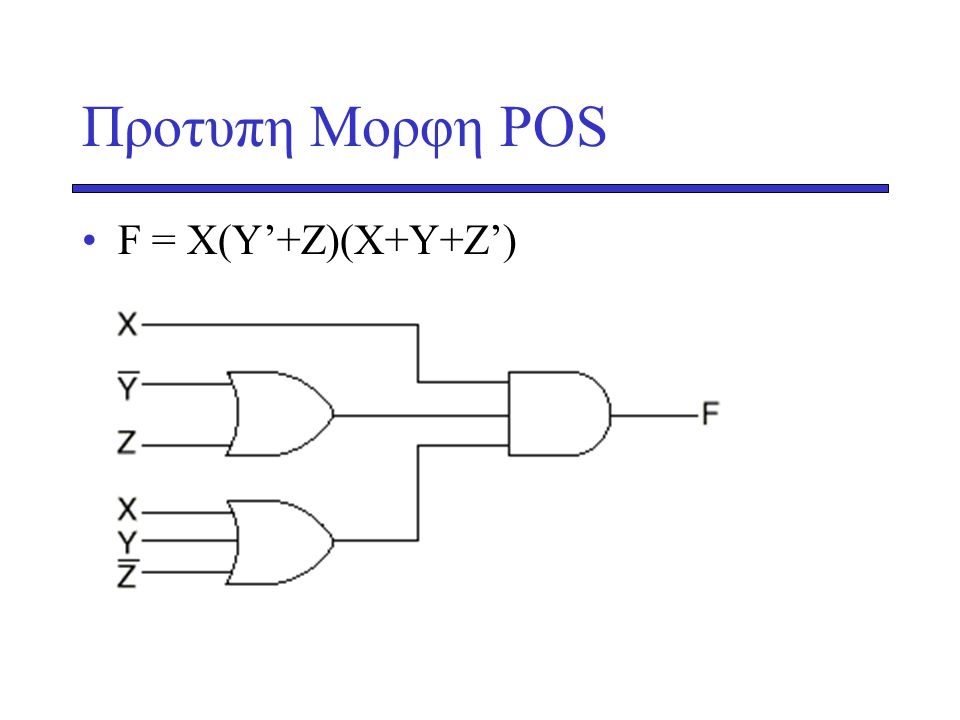 Προτυπη Μορφη POS F = X(Y'+Z)(X+Y+Z')
