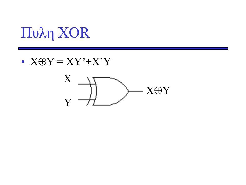 Πυλη ΧΟR XY = XY'+X'Y Χ XY Υ