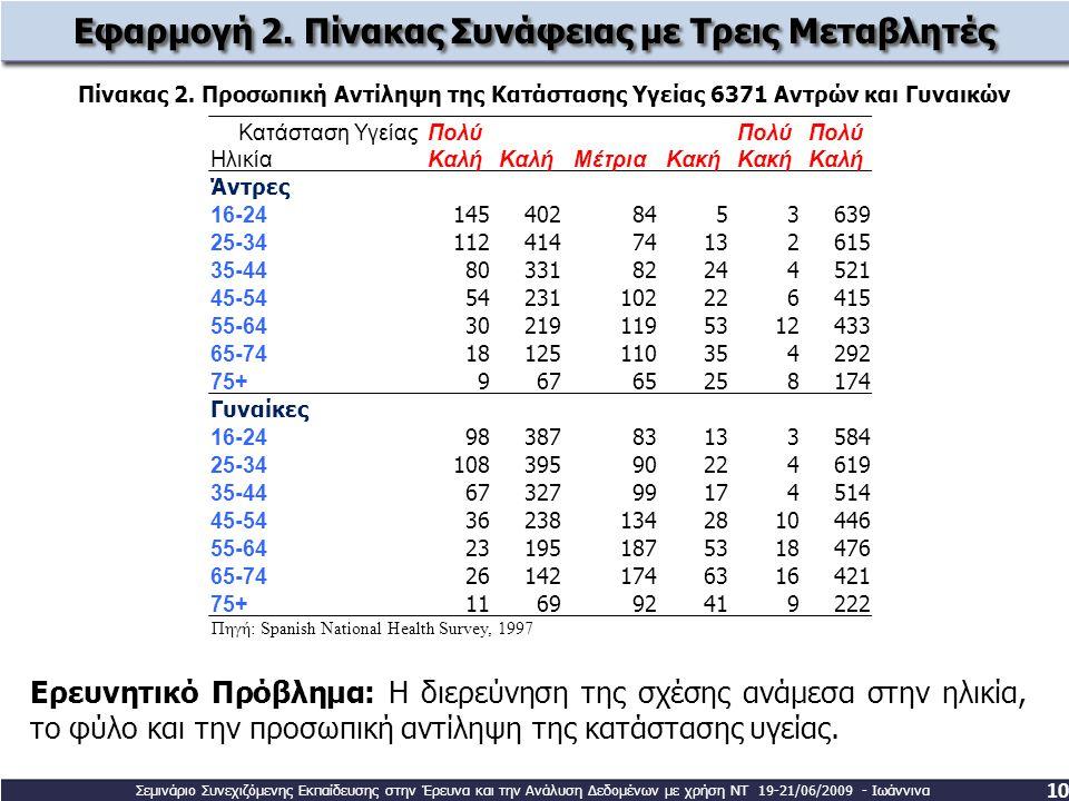 Εφαρμογή 2. Πίνακας Συνάφειας με Τρεις Μεταβλητές
