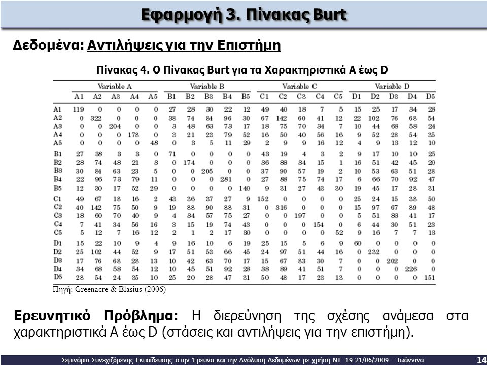 Εφαρμογή 3. Πίνακας Burt Δεδομένα: Αντιλήψεις για την Επιστήμη