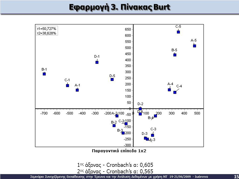 Εφαρμογή 3. Πίνακας Burt 1ος άξονας - Cronbach's α: 0,605