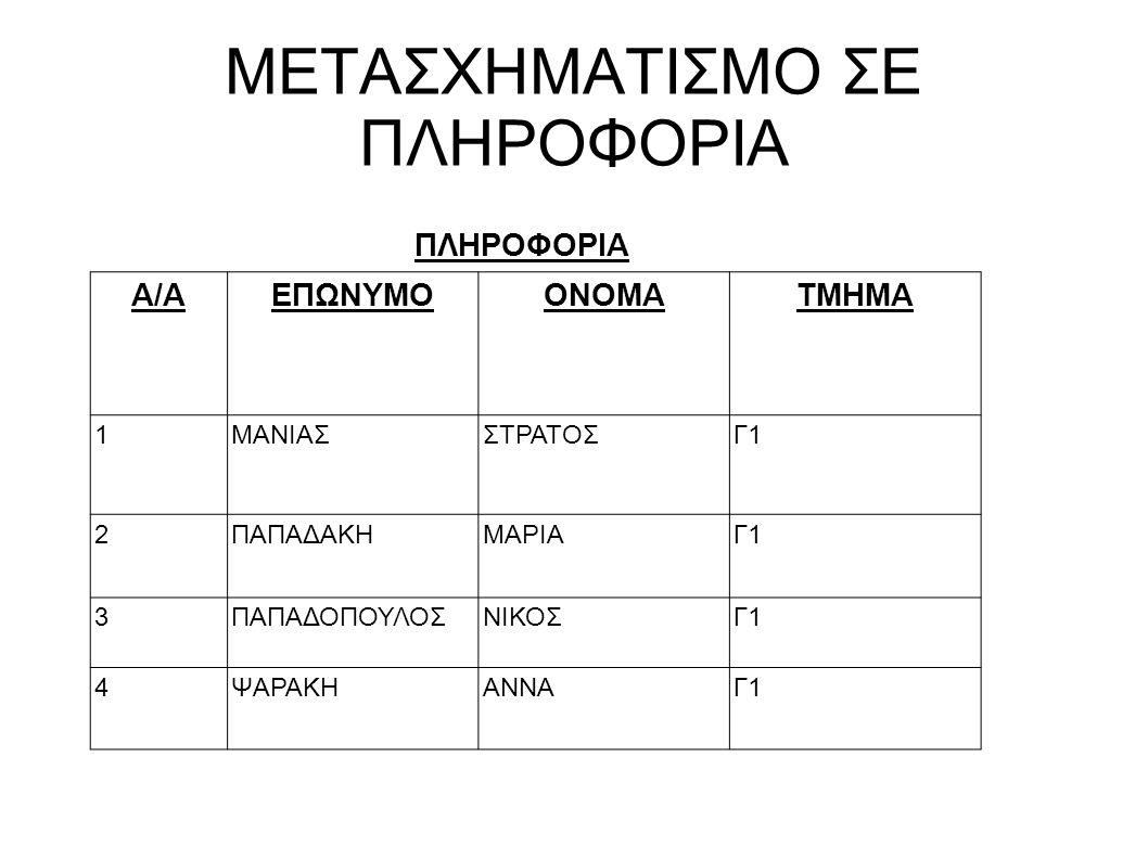ΜΕΤΑΣΧΗΜΑΤΙΣΜΟ ΣΕ ΠΛΗΡΟΦΟΡΙΑ
