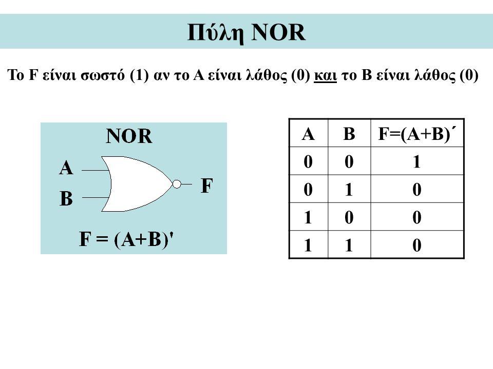 Πύλη NOR Το F είναι σωστό (1) αν το A είναι λάθος (0) και το Β είναι λάθος (0) Α Β F=(A+B)´ 1