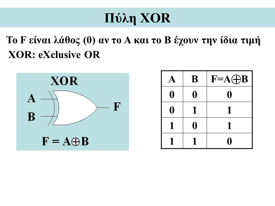 Πύλη XOR Το F είναι λάθος (0) αν το A και το Β έχουν την ίδια τιμή