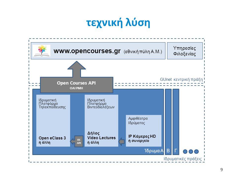 Open Courses API OAI PMH