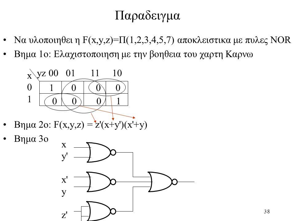 Παραδειγμα Να υλοποιηθει η F(x,y,z)=Π(1,2,3,4,5,7) αποκλειστικα με πυλες ΝΟR. Βημα 1ο: Ελαχιστοποιηση με την βοηθεια του χαρτη Καρνω.