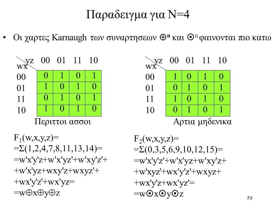 Παραδειγμα για N=4 Οι χαρτες Karnaugh των συναρτησεων n και n φαινονται πιο κατω. yz 00 01 11 10.