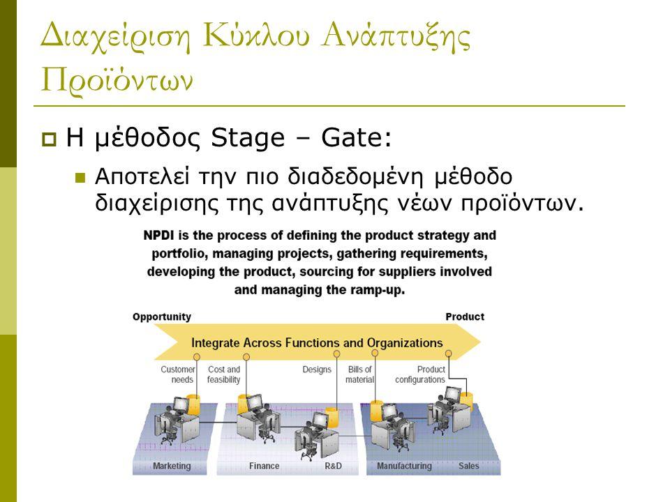 Διαχείριση Κύκλου Ανάπτυξης Προϊόντων