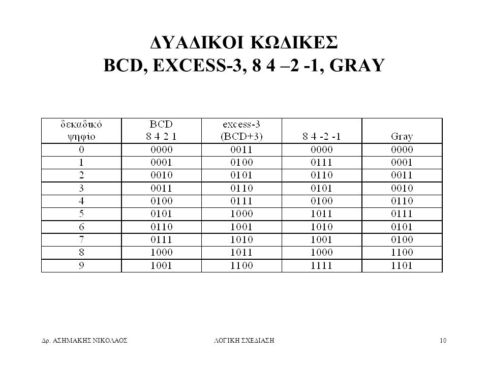ΔΥΑΔΙΚΟΙ ΚΩΔΙΚΕΣ BCD, EXCESS-3, 8 4 –2 -1, GRAY