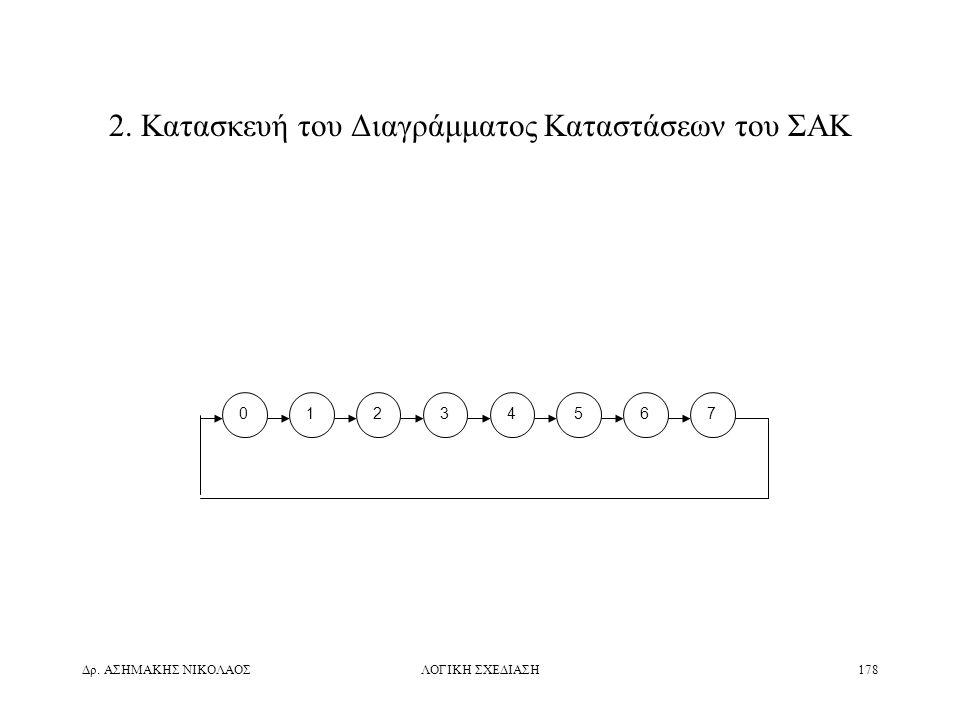 2. Κατασκευή του Διαγράμματος Καταστάσεων του ΣΑΚ
