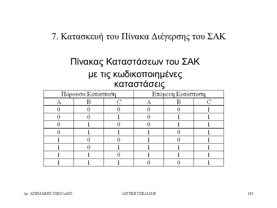 7. Κατασκευή του Πίνακα Διέγερσης του ΣΑΚ