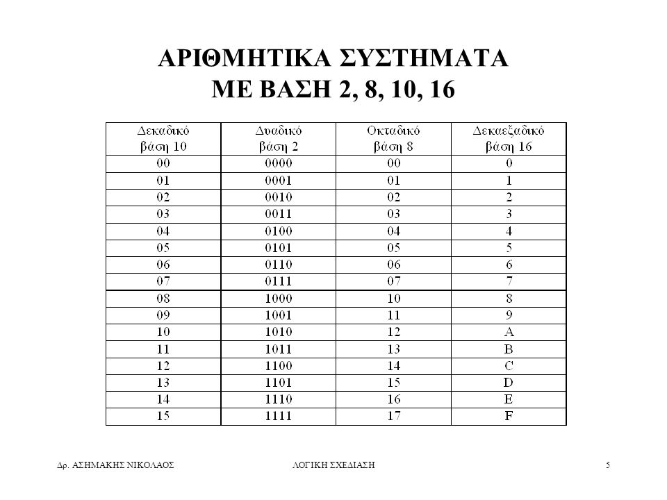 ΑΡΙΘΜΗΤΙΚΑ ΣΥΣΤΗΜΑΤΑ ΜΕ ΒΑΣΗ 2, 8, 10, 16