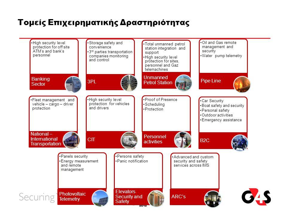 Τομείς Επιχειρηματικής Δραστηριότητας