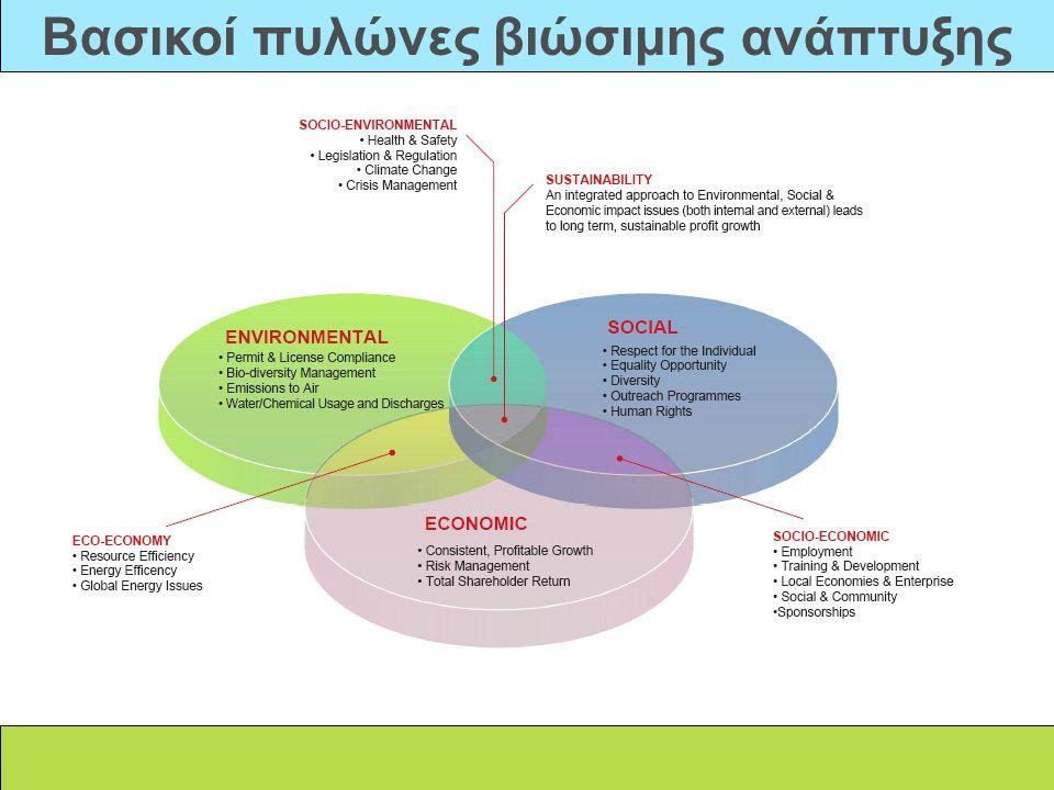 Βασικοί πυλώνες βιώσιμης ανάπτυξης