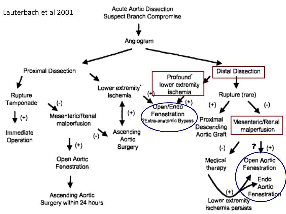 Lauterbach et al 2001