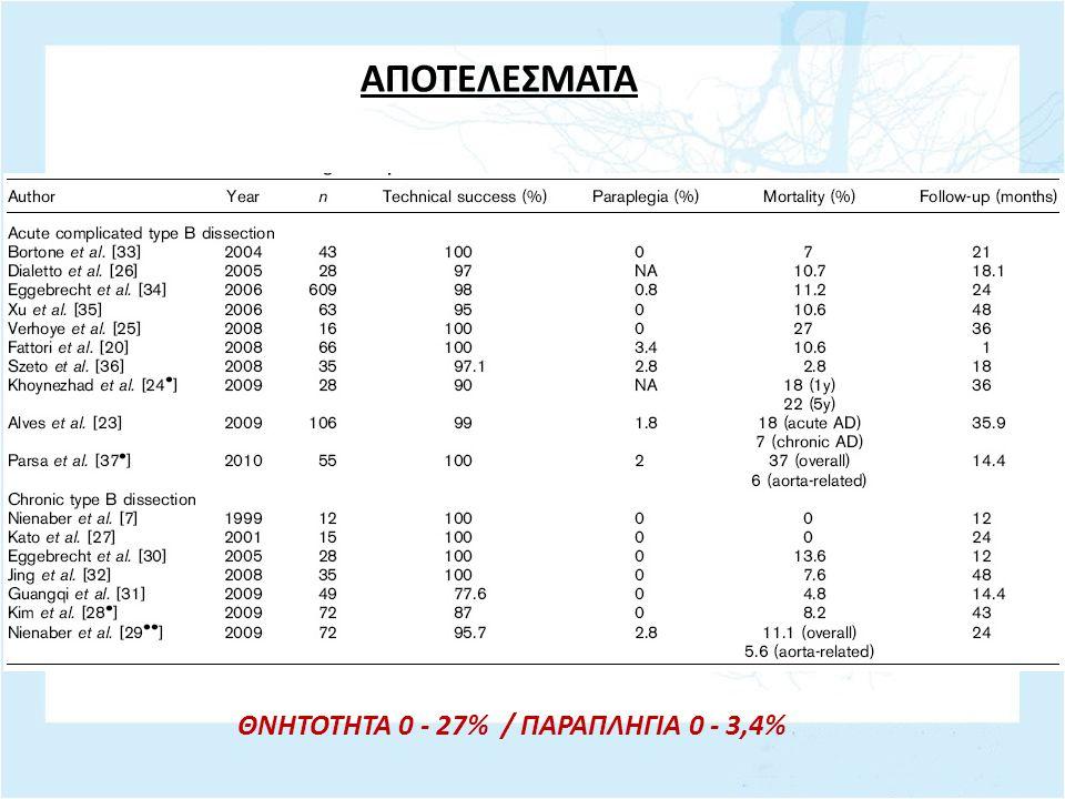 ΘΝΗΤΟΤΗΤΑ 0 - 27% / ΠΑΡΑΠΛΗΓΙΑ 0 - 3,4%