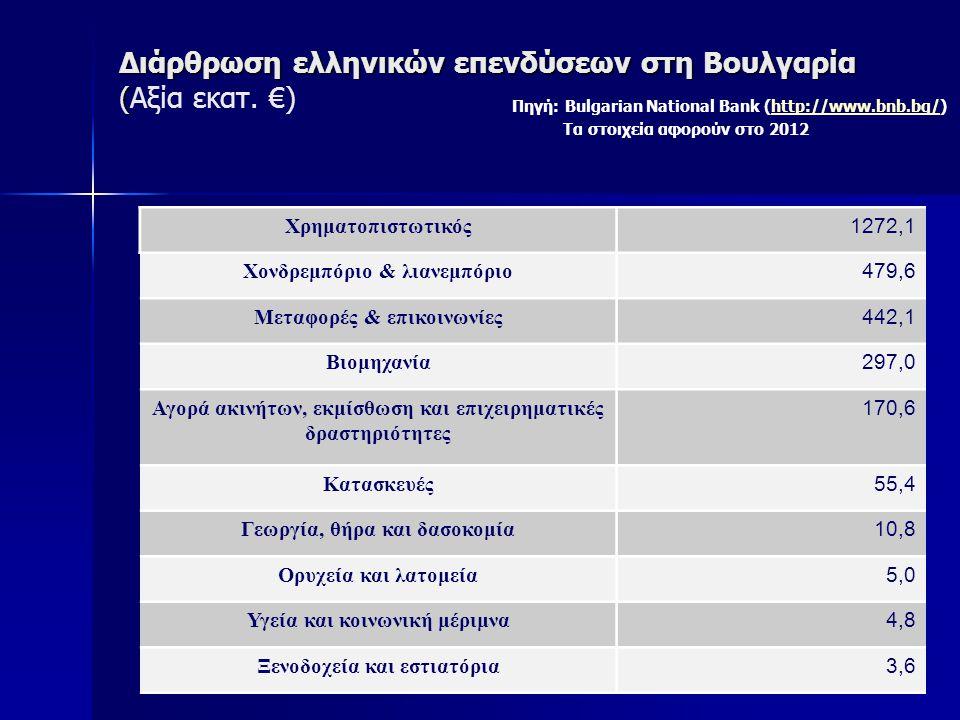 Διάρθρωση ελληνικών επενδύσεων στη Βουλγαρία (Αξία εκατ. €)