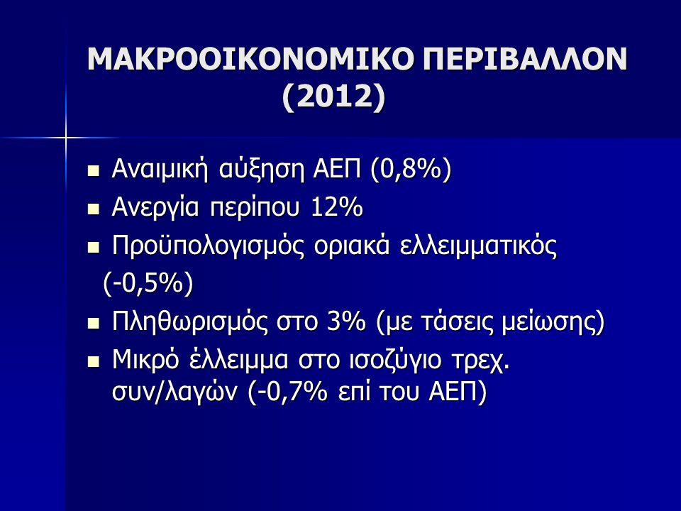 ΜΑΚΡΟΟΙΚΟΝΟΜΙΚΟ ΠΕΡΙΒΑΛΛΟΝ (2012)