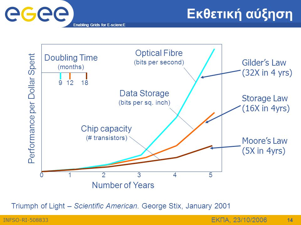 Εκθετική αύξηση Optical Fibre (bits per second) Doubling Time (months)