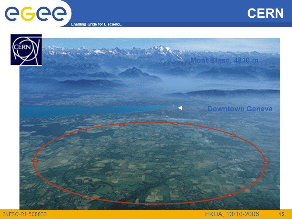 CERN Mont Blanc, 4810 m Downtown Geneva